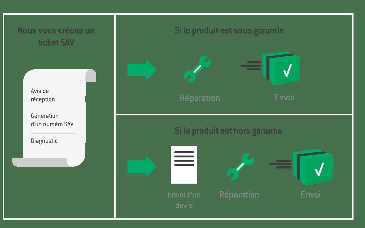 Illustration explicative pour réparation en renvoi de colis