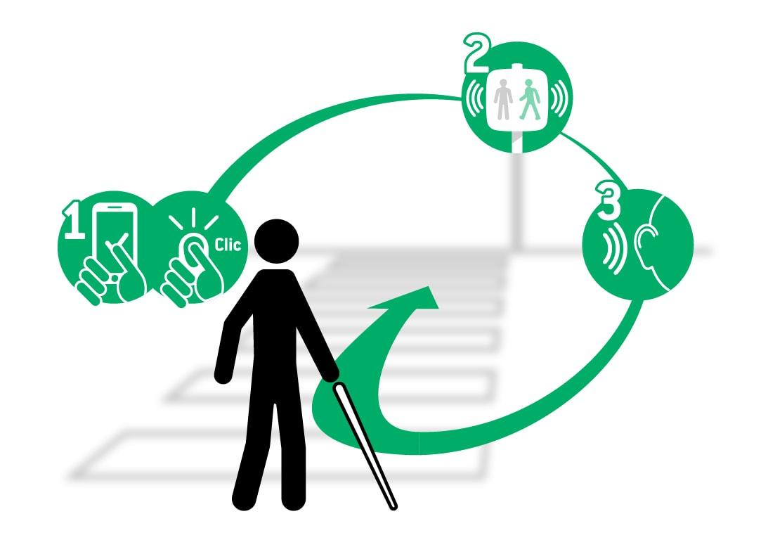Illustration schématique d'une traversée, phase 1 outils de déclenchement, phase 2 activation du feu sonore, phase 3 solution audible et traversée en toute sécurité